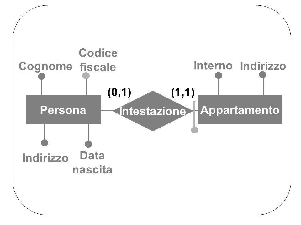 Indirizzo Interno Cognome Data nascita Codice fiscale Intestazione Persona Appartamento (0,1) (1,1)