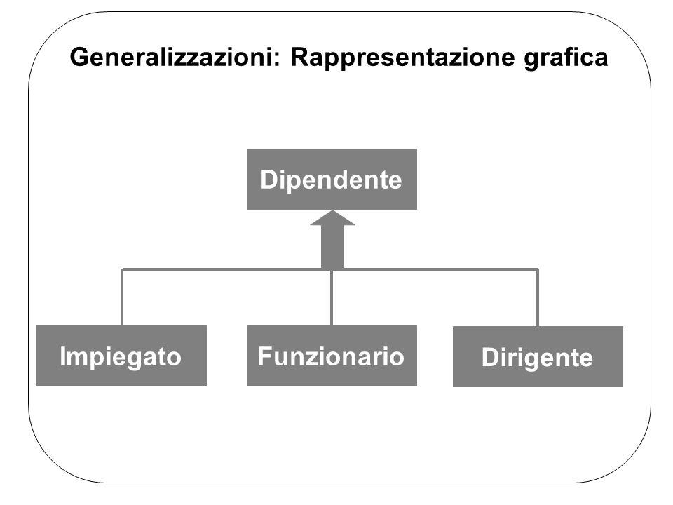 Generalizzazioni: Rappresentazione grafica