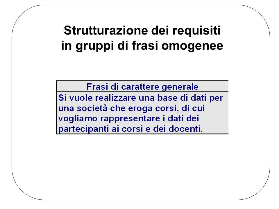 Strutturazione dei requisiti in gruppi di frasi omogenee