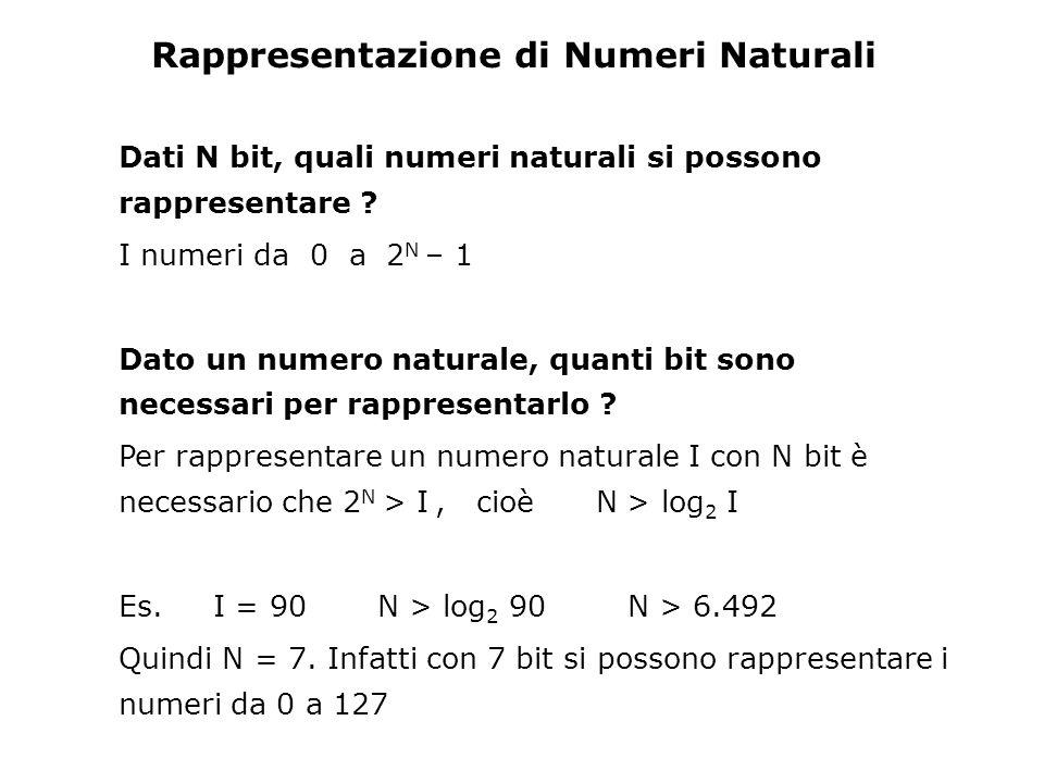 Rappresentazione di Numeri Naturali
