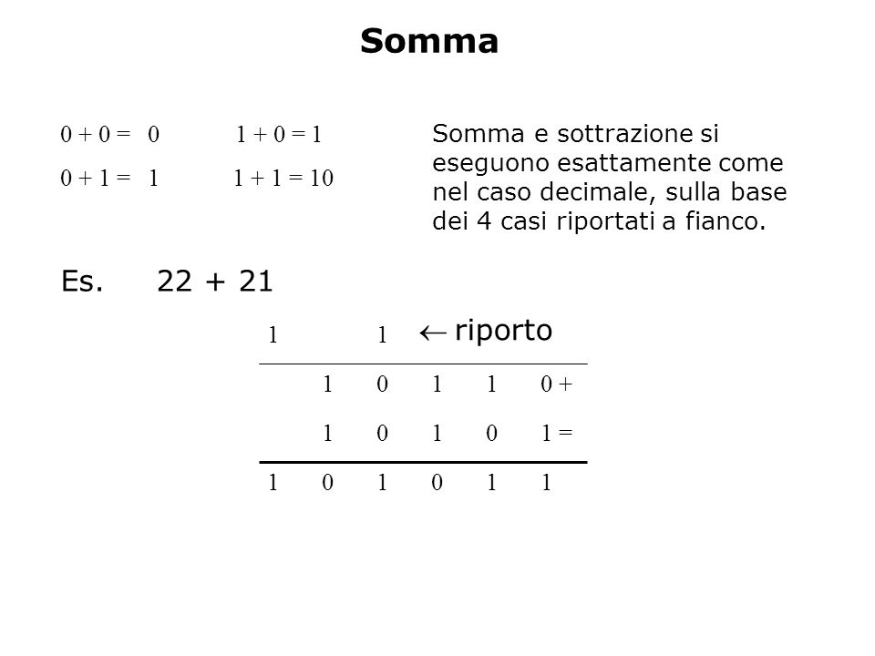Somma Es. 22 + 21  riporto 0 + 0 = 0 1 + 0 = 1 0 + 1 = 1 1 + 1 = 10