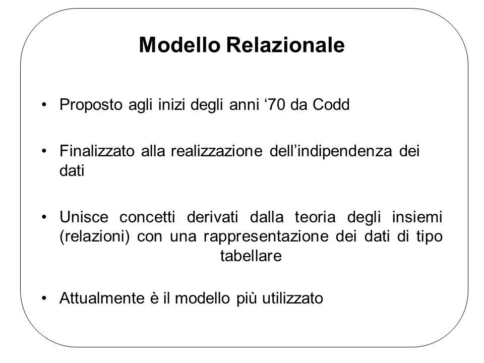 Modello Relazionale Proposto agli inizi degli anni '70 da Codd