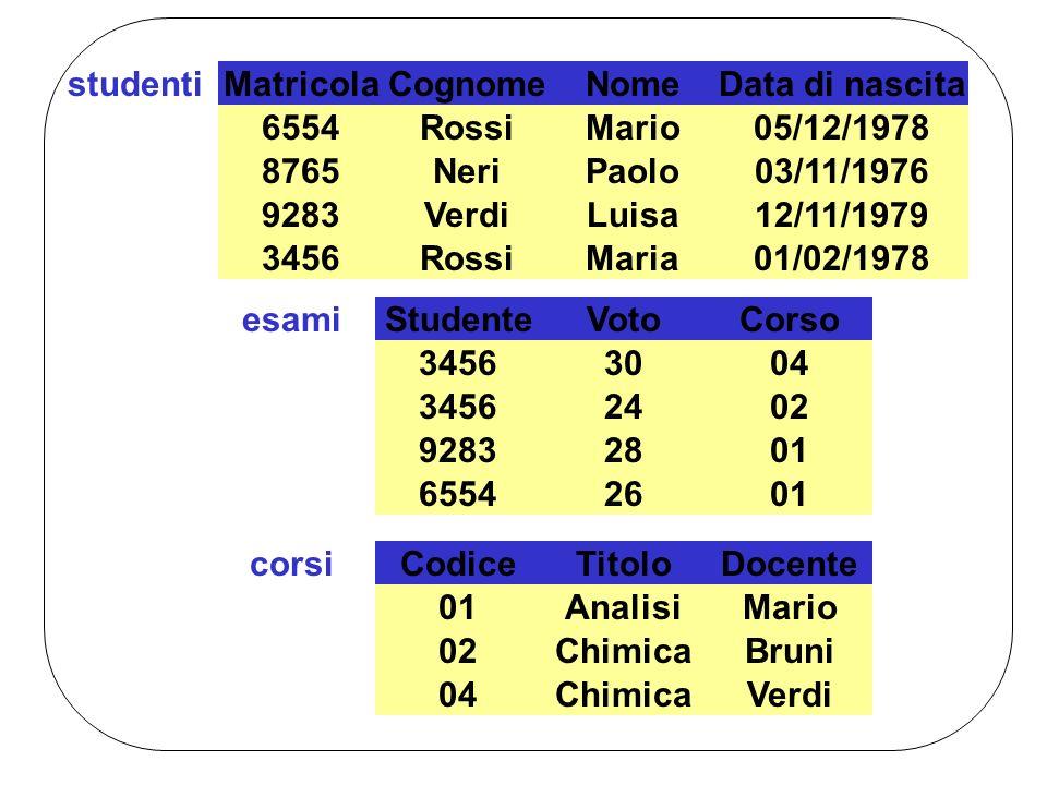 Matricola Cognome. Nome. Data di nascita. 6554. Rossi. Mario. 05/12/1978. 8765. Neri. Paolo.