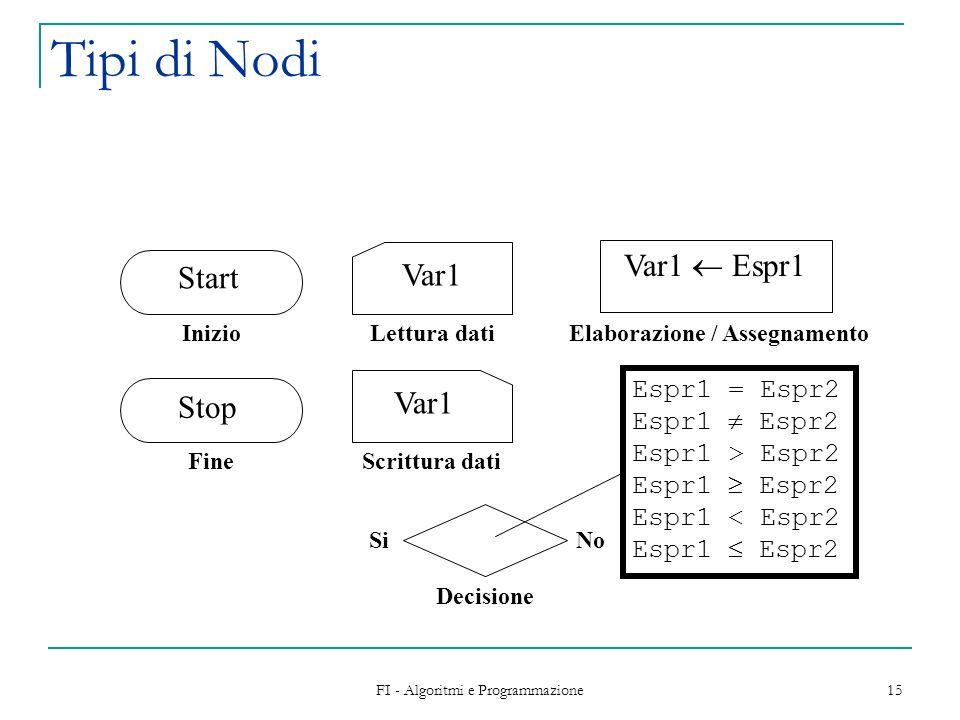 Elaborazione / Assegnamento