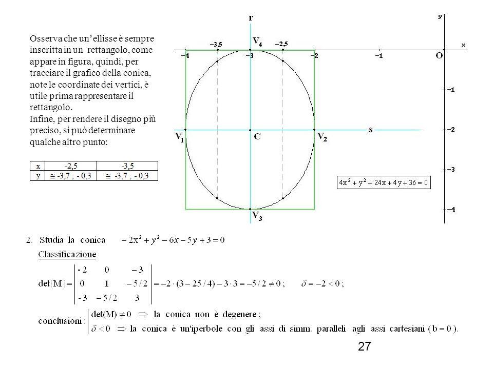 Osserva che un'ellisse è sempre inscritta in un rettangolo, come appare in figura, quindi, per tracciare il grafico della conica, note le coordinate dei vertici, è utile prima rappresentare il rettangolo.