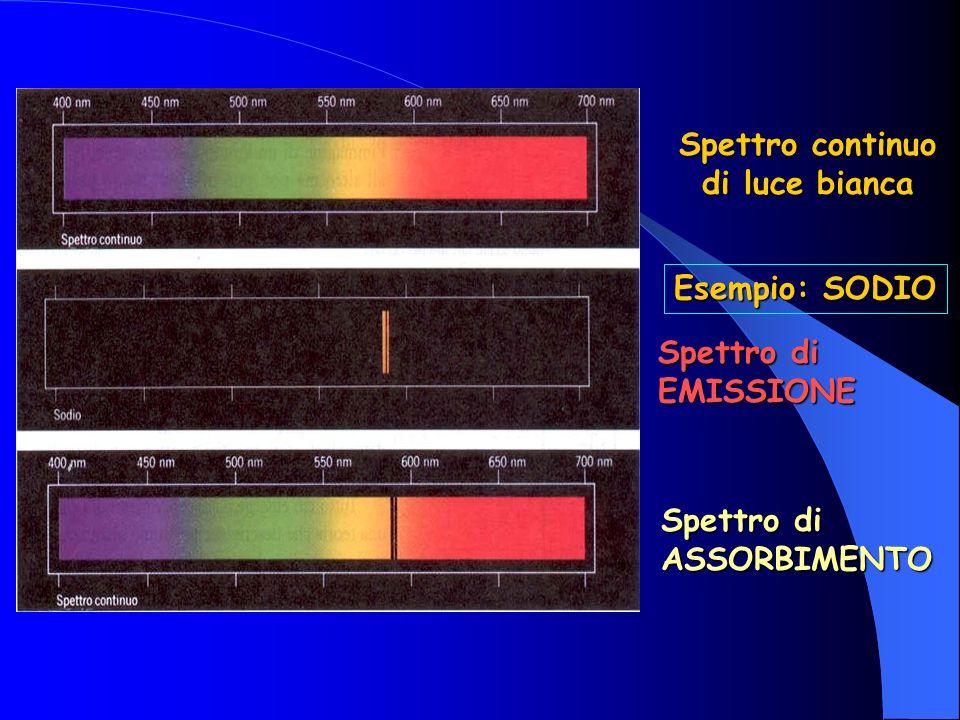 Spettro continuo di luce bianca Esempio: SODIO Spettro di EMISSIONE Spettro di ASSORBIMENTO
