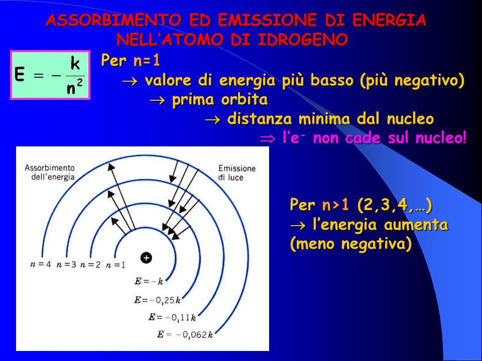 ASSORBIMENTO ED EMISSIONE DI ENERGIA NELL'ATOMO DI IDROGENO