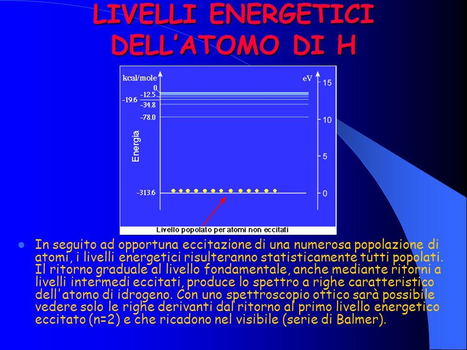 LIVELLI ENERGETICI DELL'ATOMO DI H