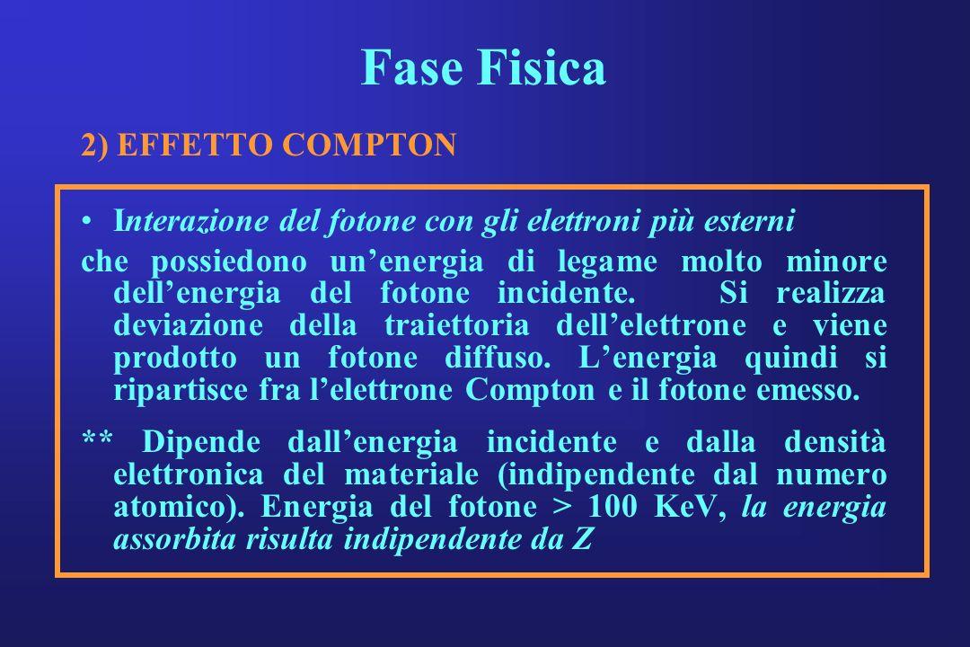 Fase Fisica 2) EFFETTO COMPTON