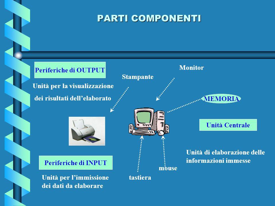 PARTI COMPONENTI Periferiche di OUTPUT Monitor Stampante