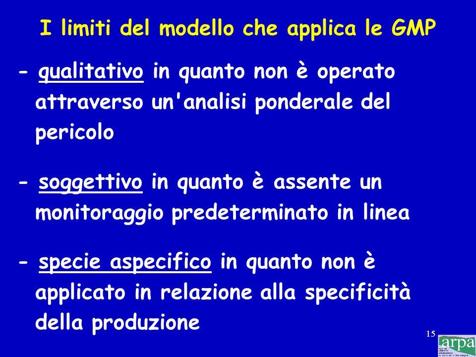 I limiti del modello che applica le GMP