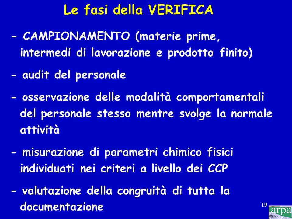 Le fasi della VERIFICA - CAMPIONAMENTO (materie prime,