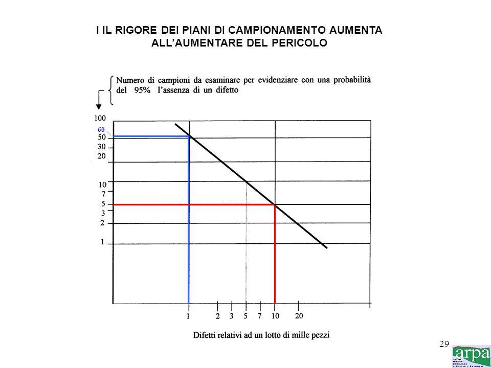 I lL RIGORE DEI PIANI DI CAMPIONAMENTO AUMENTA
