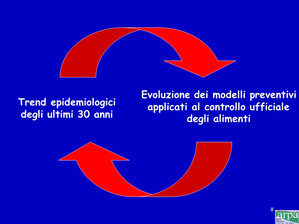 Evoluzione dei modelli preventivi applicati al controllo ufficiale