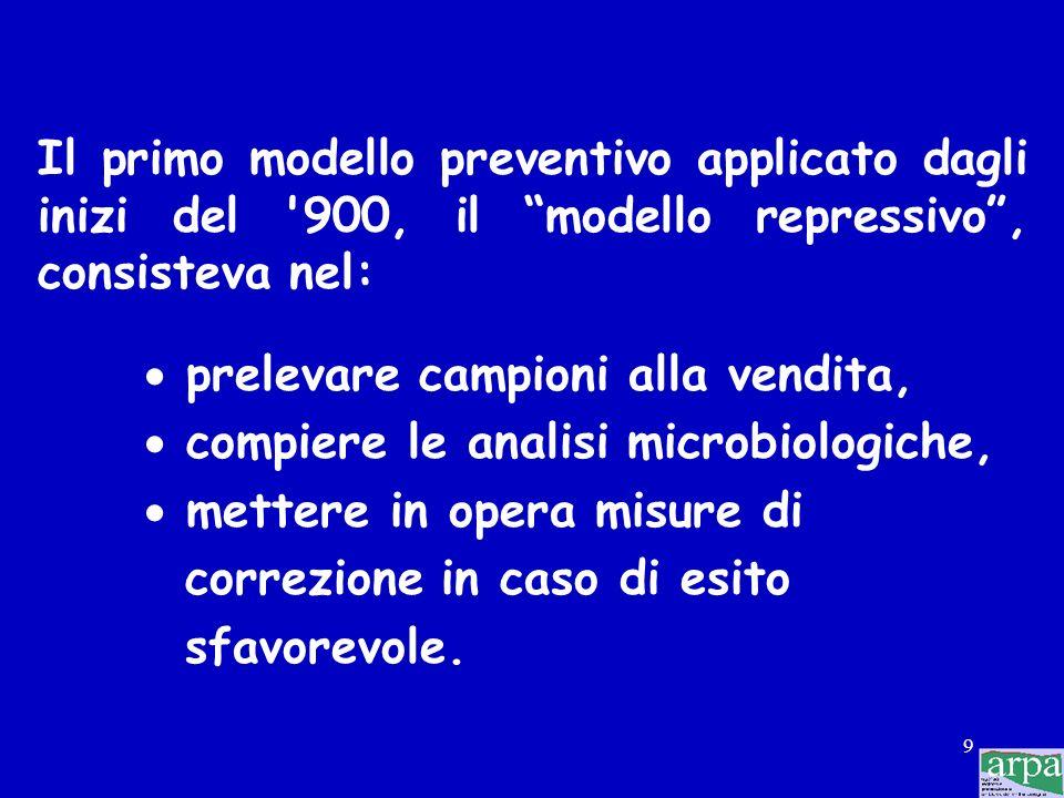 Il primo modello preventivo applicato dagli inizi del 900, il modello repressivo , consisteva nel: