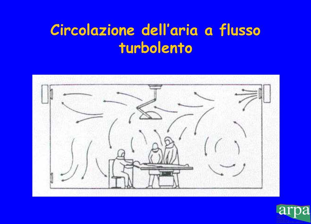 Circolazione dell'aria a flusso turbolento