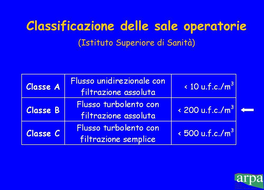 Classificazione delle sale operatorie (Istituto Superiore di Sanità)
