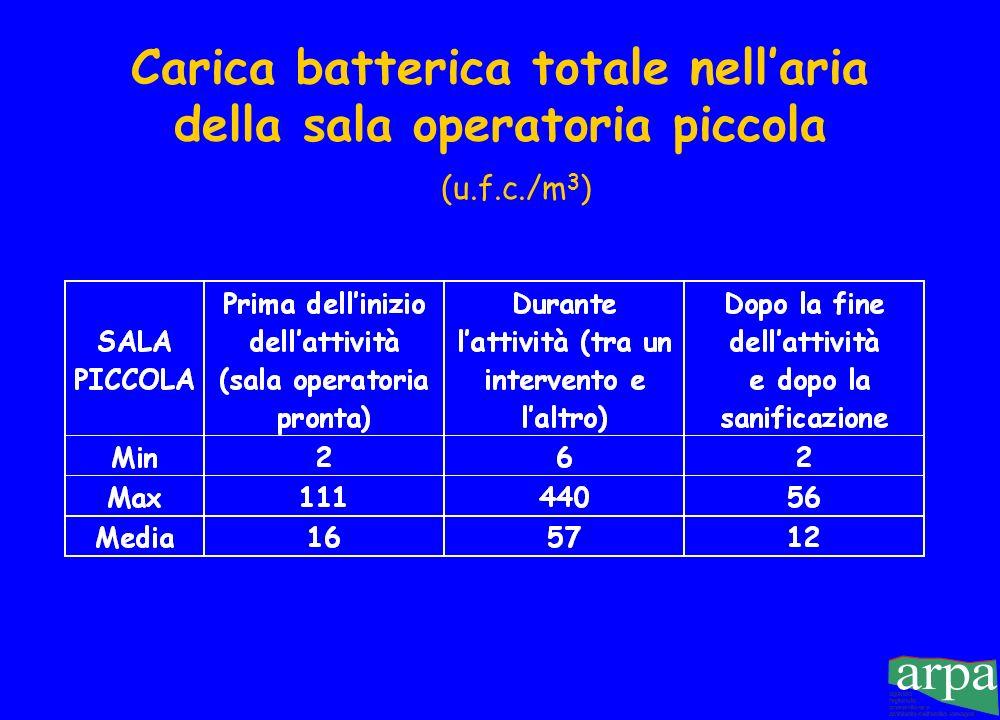Carica batterica totale nell'aria della sala operatoria piccola (u. f