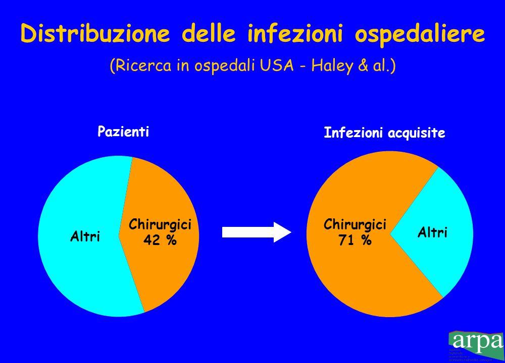 Distribuzione delle infezioni ospedaliere (Ricerca in ospedali USA - Haley & al.)