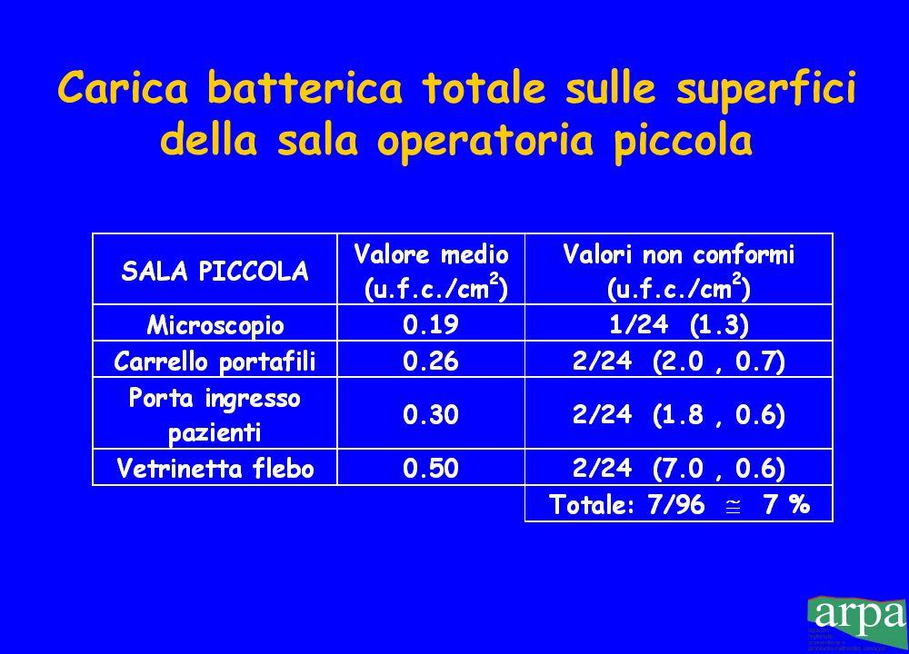 Carica batterica totale sulle superfici della sala operatoria piccola