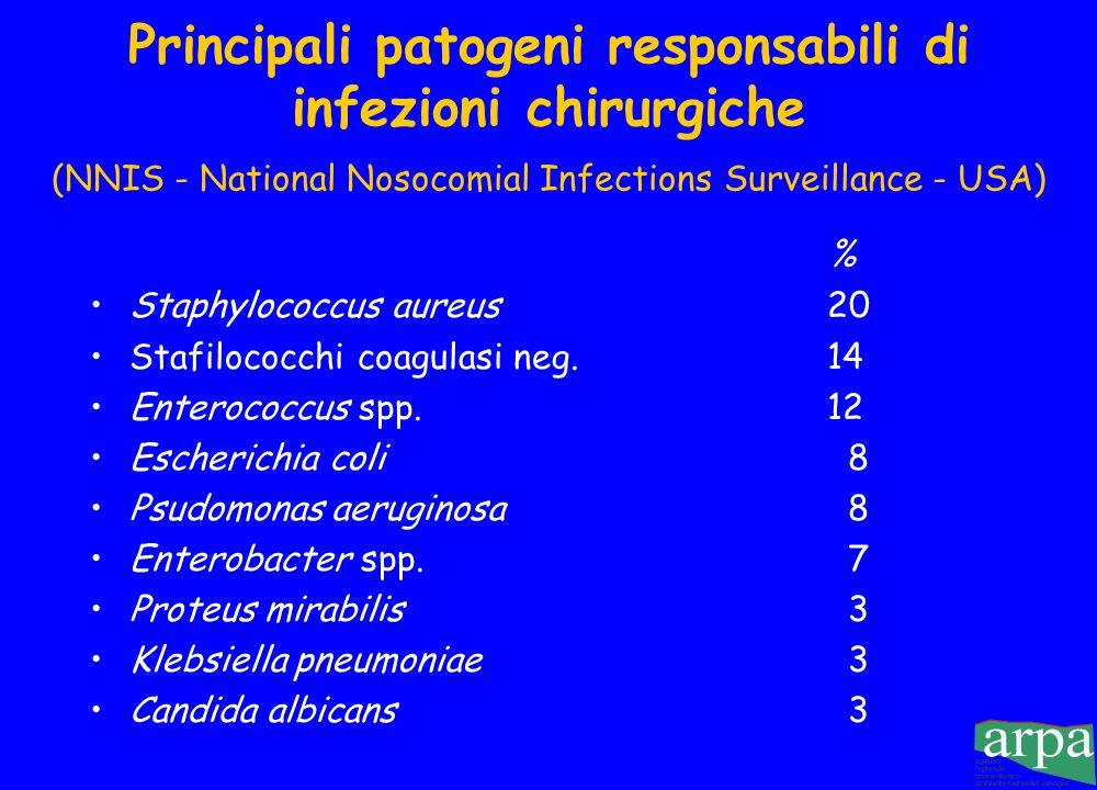 Principali patogeni responsabili di infezioni chirurgiche (NNIS - National Nosocomial Infections Surveillance - USA)
