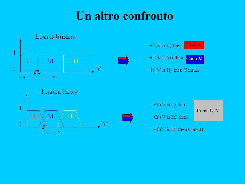 Un altro confronto Logica binaria 1 L M H V Logica fuzzy 1 L M H V