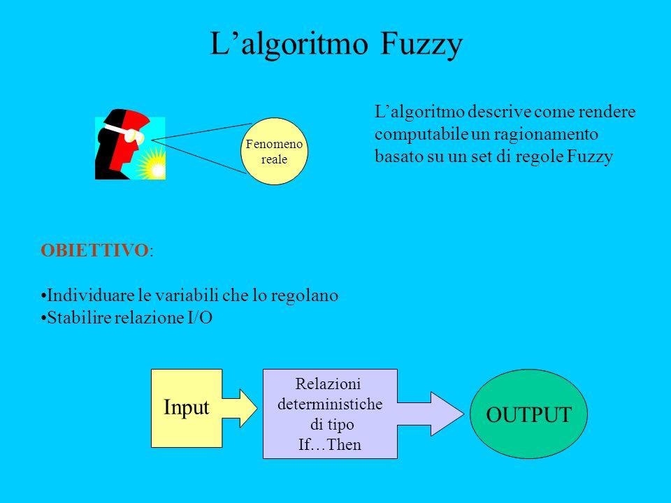 L'algoritmo Fuzzy Input OUTPUT L'algoritmo descrive come rendere