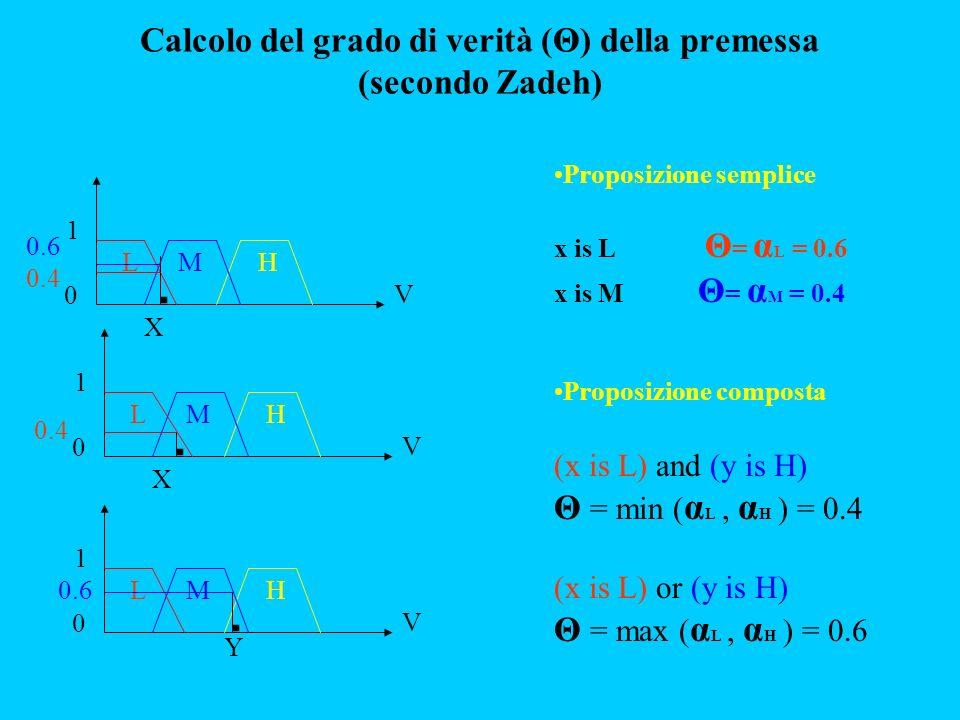 Calcolo del grado di verità (Θ) della premessa (secondo Zadeh)