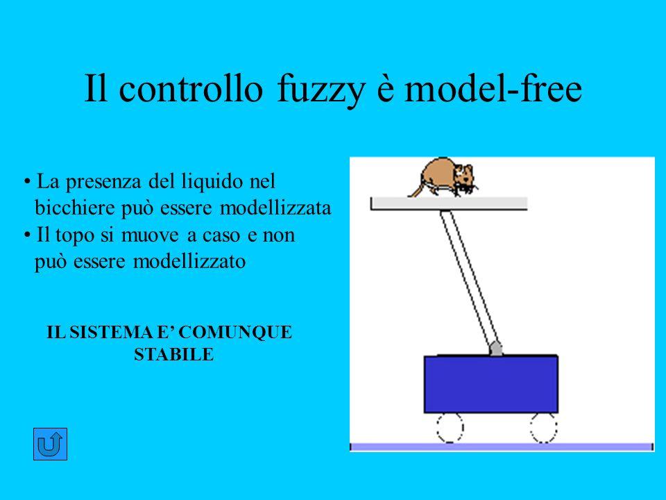 Il controllo fuzzy è model-free