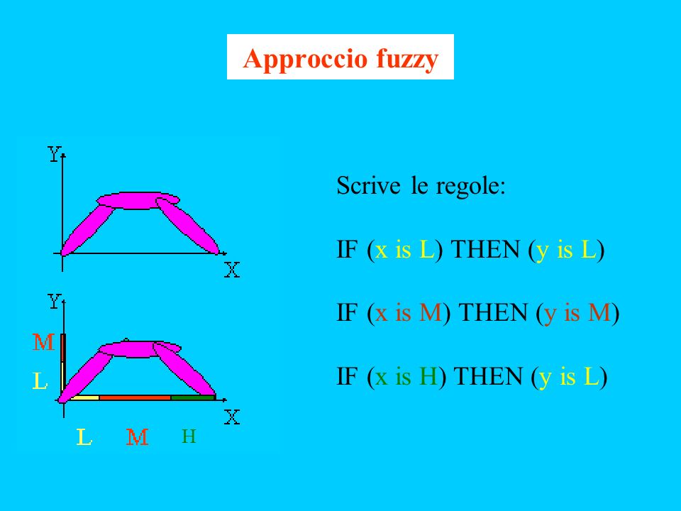 Approccio fuzzy Scrive le regole: IF (x is L) THEN (y is L)