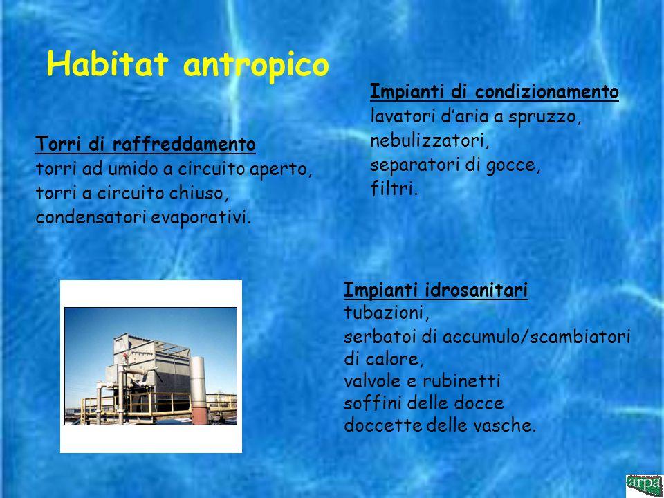 Habitat antropico Impianti di condizionamento