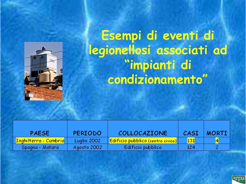 Esempi di eventi di legionellosi associati ad impianti di condizionamento
