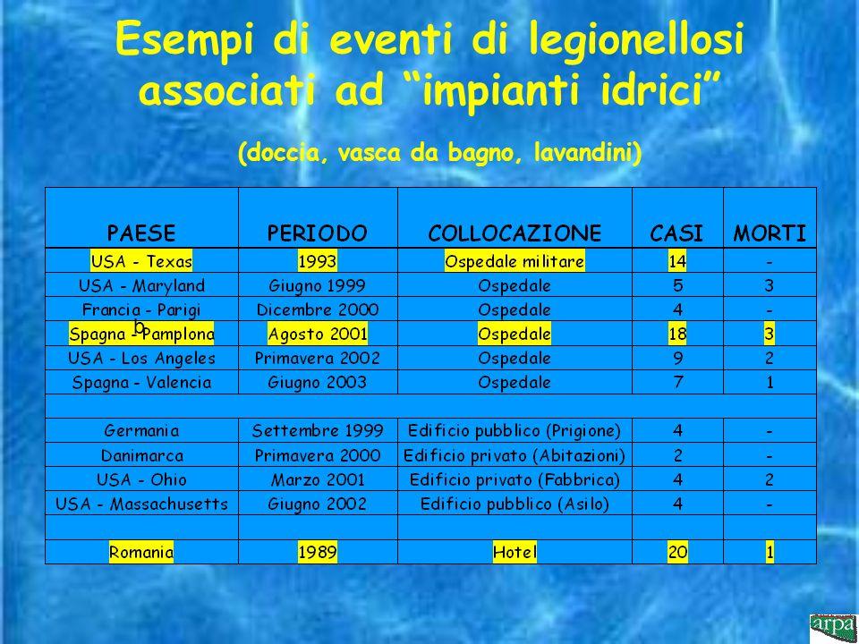 Esempi di eventi di legionellosi associati ad impianti idrici (doccia, vasca da bagno, lavandini)