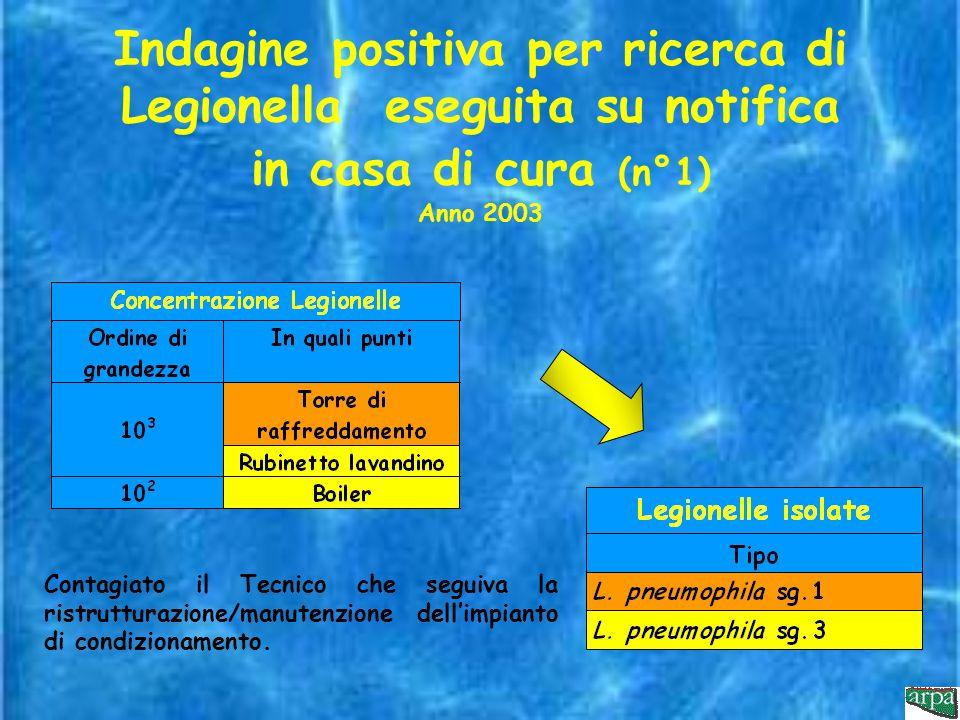 Indagine positiva per ricerca di Legionella eseguita su notifica in casa di cura (n°1) Anno 2003