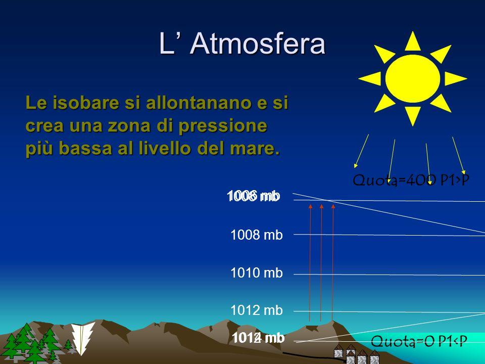 L' Atmosfera Le isobare si allontanano e si crea una zona di pressione più bassa al livello del mare.