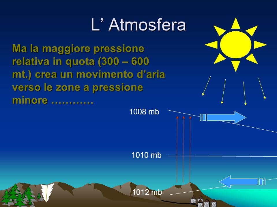 L' Atmosfera Ma la maggiore pressione relativa in quota (300 – 600 mt.) crea un movimento d'aria verso le zone a pressione minore …………