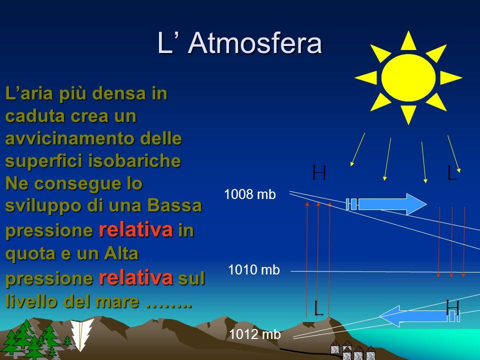 L' Atmosfera L'aria più densa in caduta crea un avvicinamento delle superfici isobariche.