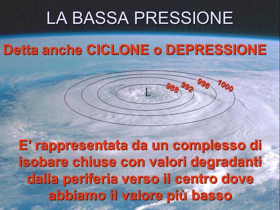 LA BASSA PRESSIONE Detta anche CICLONE o DEPRESSIONE