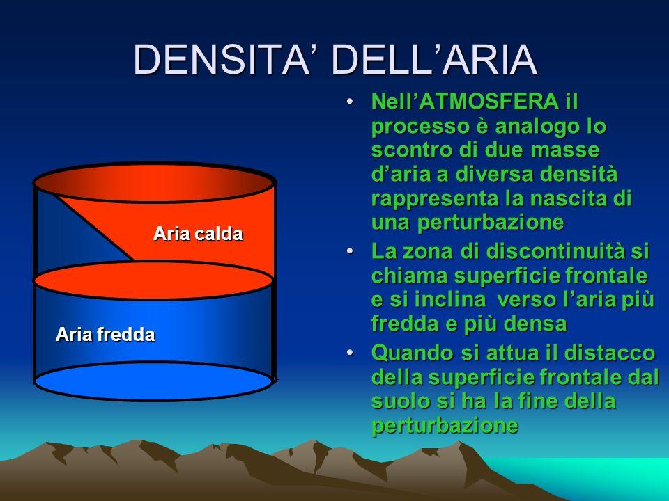 DENSITA' DELL'ARIA Nell'ATMOSFERA il processo è analogo lo scontro di due masse d'aria a diversa densità rappresenta la nascita di una perturbazione.