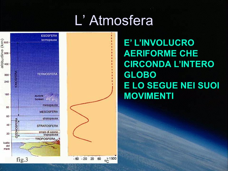 L' Atmosfera E' L'INVOLUCRO AERIFORME CHE CIRCONDA L'INTERO GLOBO