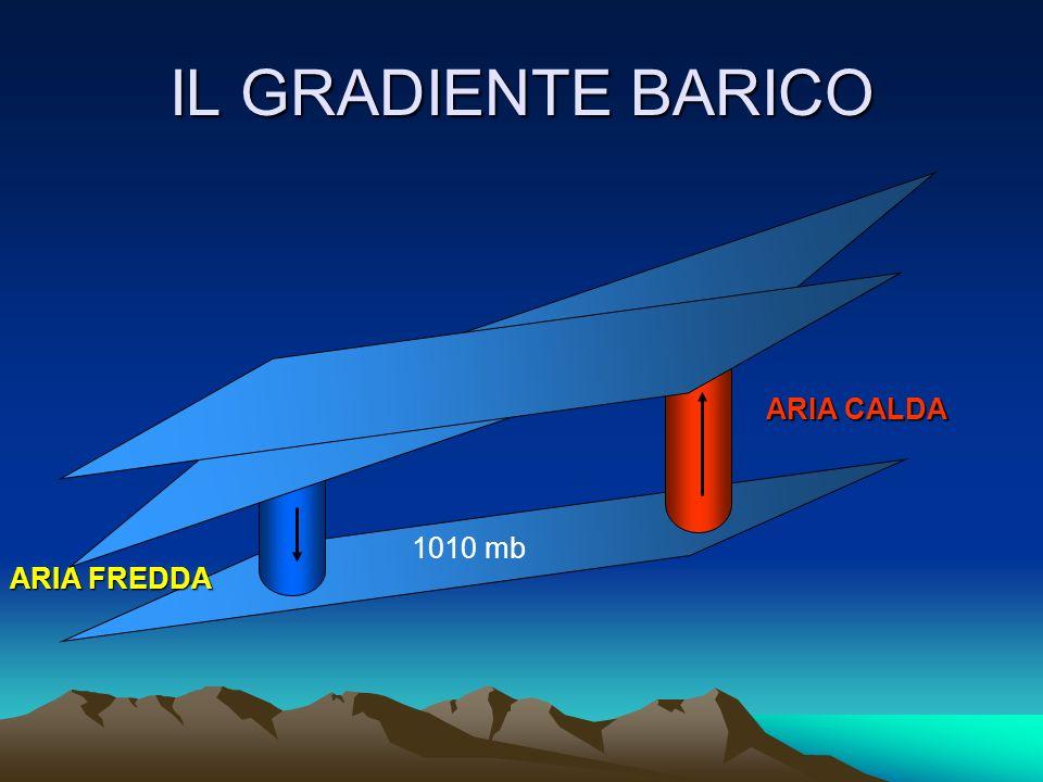 IL GRADIENTE BARICO 1008 mb ARIA CALDA 1010 mb ARIA FREDDA