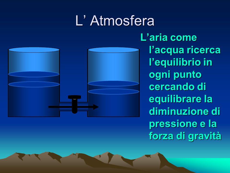 L' Atmosfera L'aria come l'acqua ricerca l'equilibrio in ogni punto cercando di equilibrare la diminuzione di pressione e la forza di gravità.