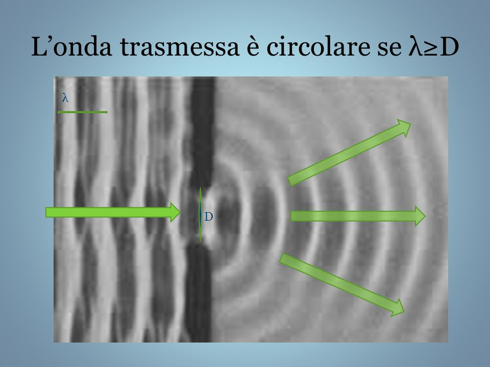 L'onda trasmessa è circolare se λ≥D