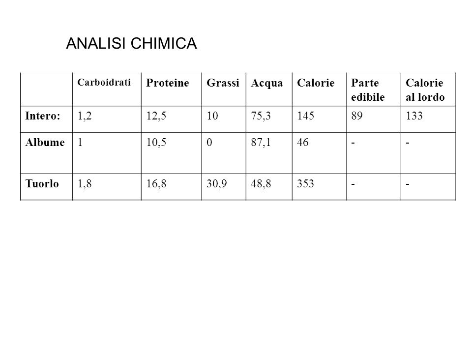ANALISI CHIMICA Proteine Grassi Acqua Calorie Parte edibile