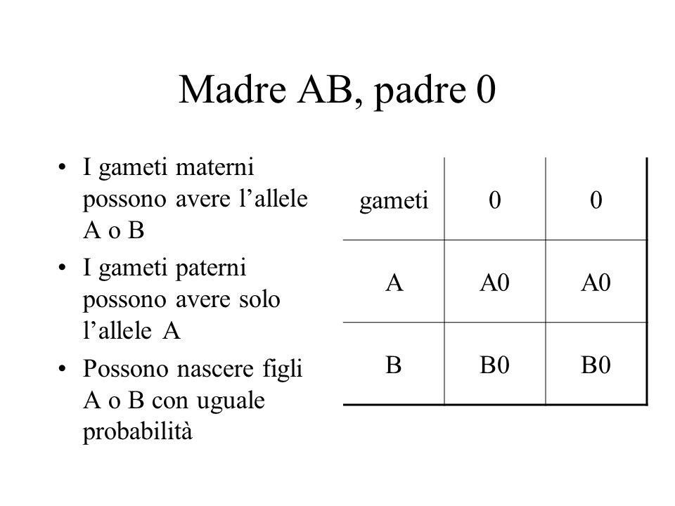 Madre AB, padre 0 I gameti materni possono avere l'allele A o B