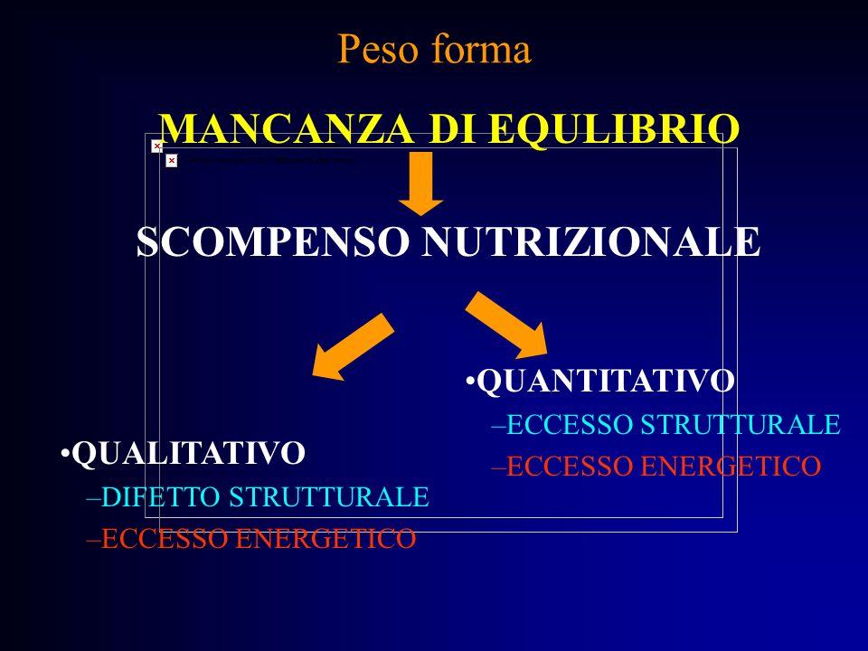 SCOMPENSO NUTRIZIONALE