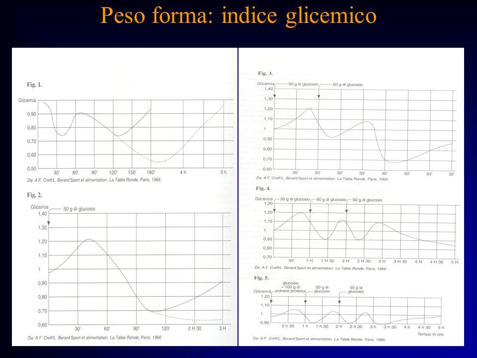 Peso forma: indice glicemico