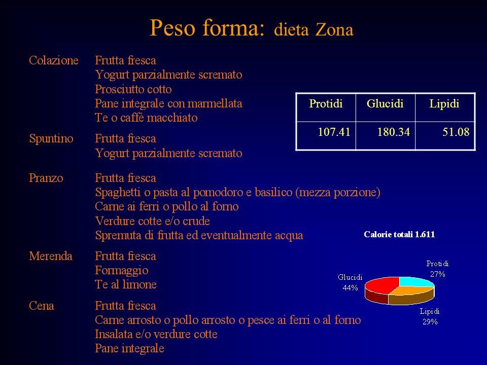Peso forma: dieta Zona Protidi Glucidi Lipidi 107.41 180.34 51.08