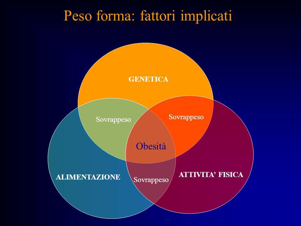 Peso forma: fattori implicati