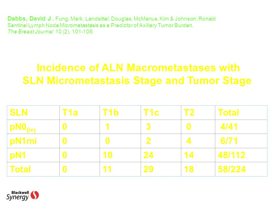 Incidence of ALN Macrometastases with